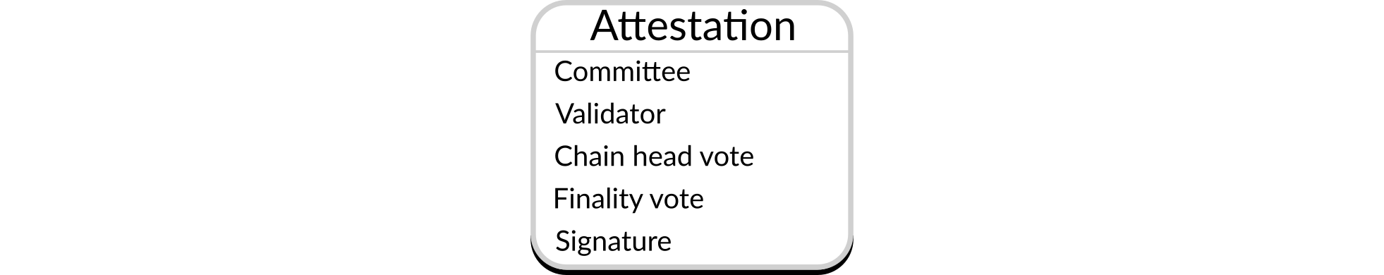 Structure of an attestation