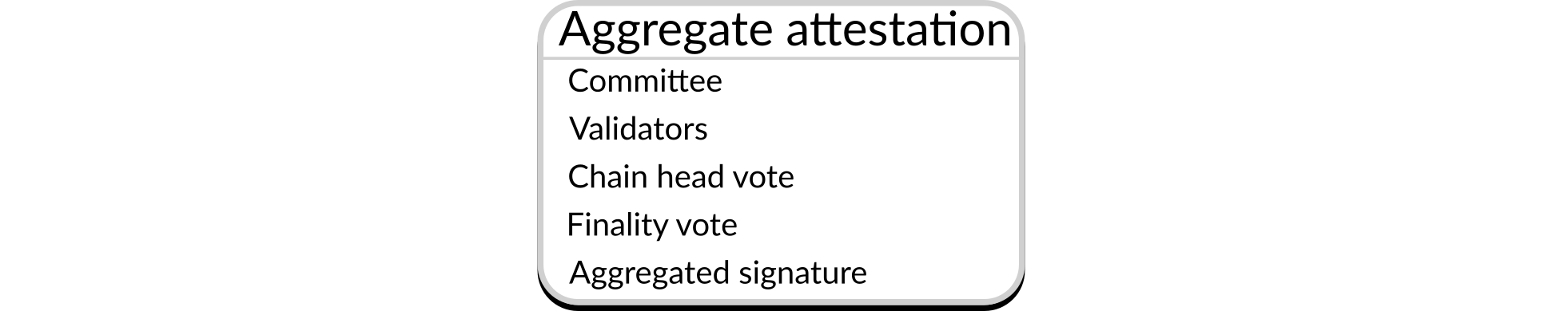 Structure of an aggregate attestation