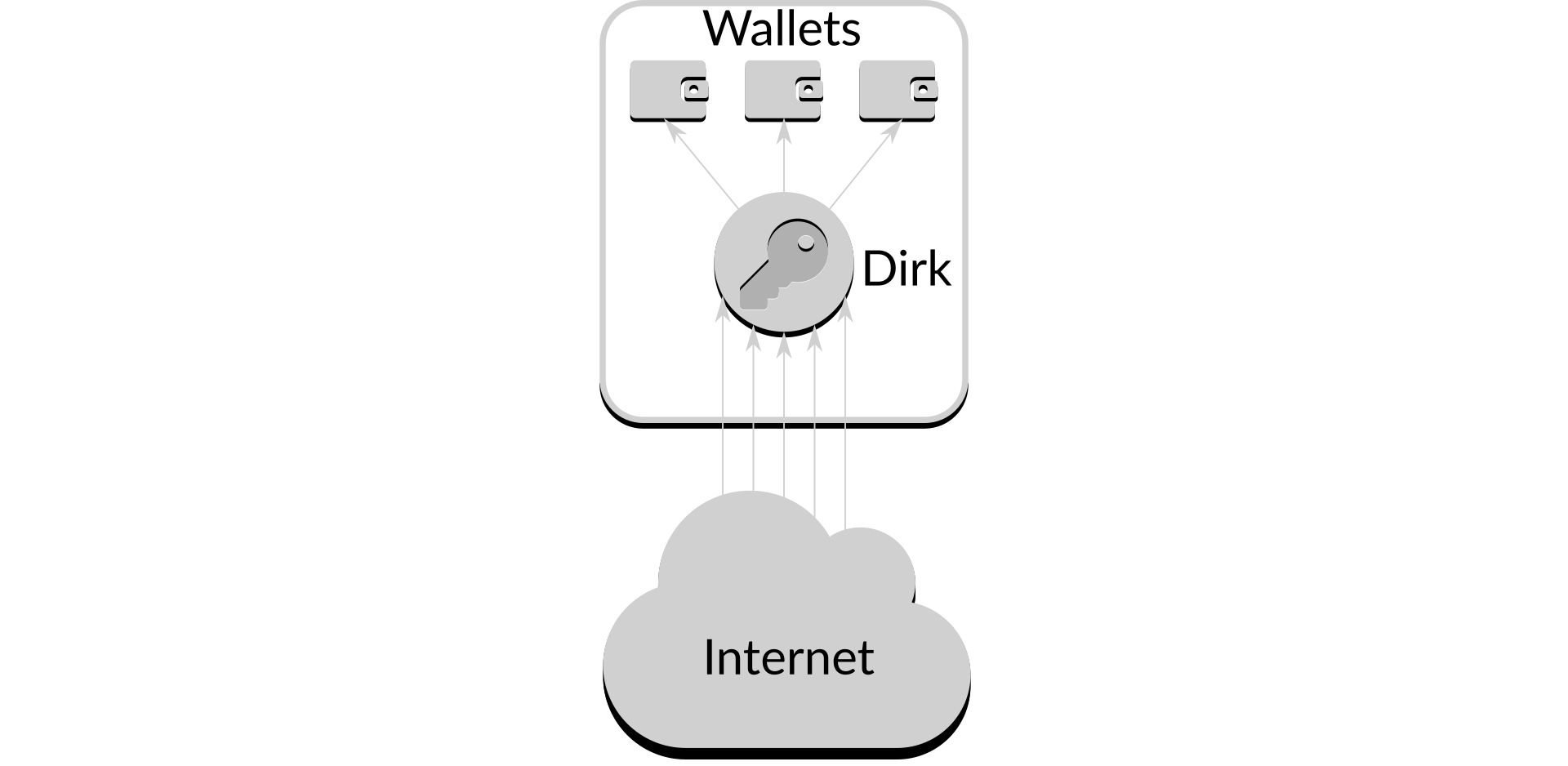 Network-enabled access