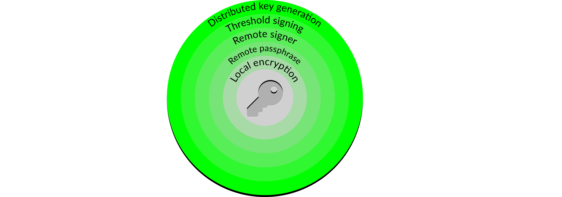 Distributed key generation