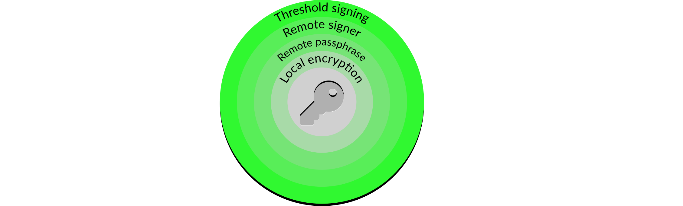 Threshold signing